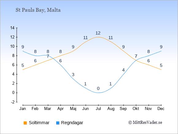 Vädret i St Pauls Bay exemplifierat genom antalet soltimmar och regniga dagar: Januari 5;9. Februari 6;8. Mars 7;8. April 8;6. Maj 9;3. Juni 11;1. Juli 12;0. Augusti 11;1. September 9;4. Oktober 7;7. November 6;8. December 5;9.