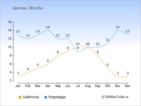 Vädret i Ancona exemplifierat genom antalet soltimmar och regniga dagar: Januari 3;13. Februari 4;12. Mars 5;13. April 6;14. Maj 8;12. Juni 9;12. Juli 10;9. Augusti 10;10. September 8;10. Oktober 5;11. November 3;14. December 3;13.