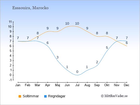 Vädret i Essaouira exemplifierat genom antalet soltimmar och regniga dagar: Januari 7;7. Februari 7;7. Mars 8;7. April 9;6. Maj 9;3. Juni 10;1. Juli 10;0. Augusti 9;1. September 8;2. Oktober 8;5. November 7;7. December 6;7.