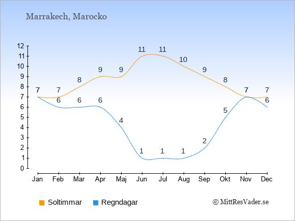 Klimat i  Marrakech: Soltimmar och nederbörd.