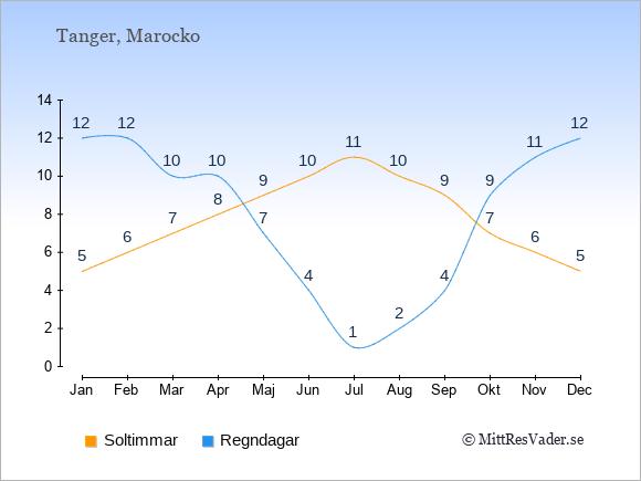 Vädret i Tanger exemplifierat genom antalet soltimmar och regniga dagar: Januari 5;12. Februari 6;12. Mars 7;10. April 8;10. Maj 9;7. Juni 10;4. Juli 11;1. Augusti 10;2. September 9;4. Oktober 7;9. November 6;11. December 5;12.