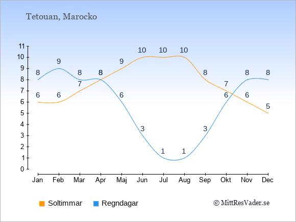 Vädret i Tetouan exemplifierat genom antalet soltimmar och regniga dagar: Januari 6;8. Februari 6;9. Mars 7;8. April 8;8. Maj 9;6. Juni 10;3. Juli 10;1. Augusti 10;1. September 8;3. Oktober 7;6. November 6;8. December 5;8.