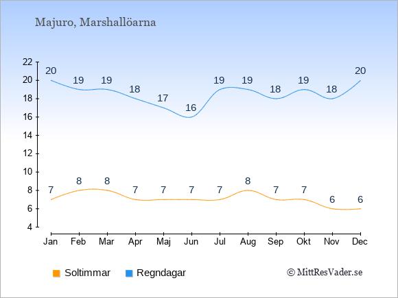Vädret i Majuro exemplifierat genom antalet soltimmar och regniga dagar: Januari 7;20. Februari 8;19. Mars 8;19. April 7;18. Maj 7;17. Juni 7;16. Juli 7;19. Augusti 8;19. September 7;18. Oktober 7;19. November 6;18. December 6;20.