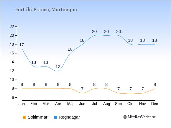 Vädret i Fort-de-France exemplifierat genom antalet soltimmar och regniga dagar: Januari 8;17. Februari 8;13. Mars 8;13. April 8;12. Maj 8;16. Juni 7;18. Juli 8;20. Augusti 8;20. September 7;20. Oktober 7;18. November 7;18. December 8;18.