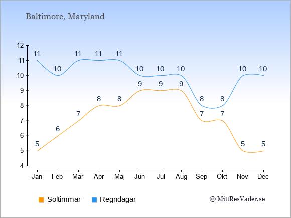 Vädret i Baltimore exemplifierat genom antalet soltimmar och regniga dagar: Januari 5;11. Februari 6;10. Mars 7;11. April 8;11. Maj 8;11. Juni 9;10. Juli 9;10. Augusti 9;10. September 7;8. Oktober 7;8. November 5;10. December 5;10.