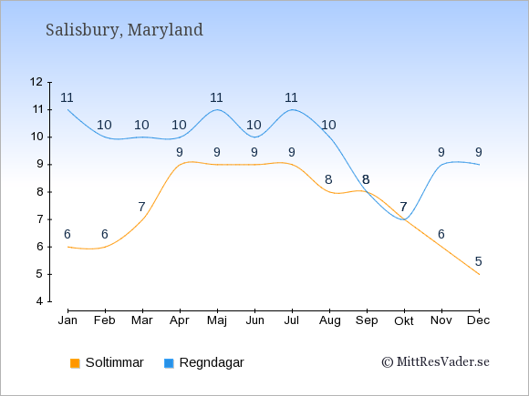 Vädret i Salisbury exemplifierat genom antalet soltimmar och regniga dagar: Januari 6;11. Februari 6;10. Mars 7;10. April 9;10. Maj 9;11. Juni 9;10. Juli 9;11. Augusti 8;10. September 8;8. Oktober 7;7. November 6;9. December 5;9.