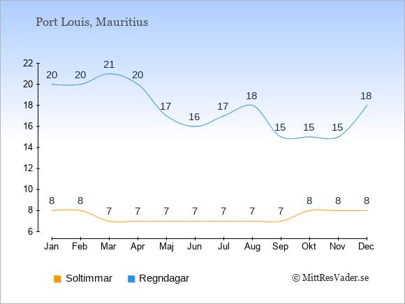 Vädret i Port Louis exemplifierat genom antalet soltimmar och regniga dagar: Januari 8;20. Februari 8;20. Mars 7;21. April 7;20. Maj 7;17. Juni 7;16. Juli 7;17. Augusti 7;18. September 7;15. Oktober 8;15. November 8;15. December 8;18.