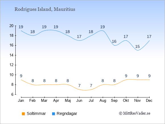 Vädret på Rodrigues Island exemplifierat genom antalet soltimmar och regniga dagar: Januari 9;19. Februari 8;18. Mars 8;19. April 8;19. Maj 8;18. Juni 7;17. Juli 7;18. Augusti 8;19. September 8;16. Oktober 9;17. November 9;15. December 9;17.