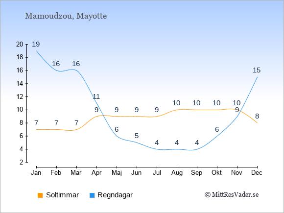 Vädret på Mayotte exemplifierat genom antalet soltimmar och regniga dagar: Januari 7;19. Februari 7;16. Mars 7;16. April 9;11. Maj 9;6. Juni 9;5. Juli 9;4. Augusti 10;4. September 10;4. Oktober 10;6. November 10;9. December 8;15.
