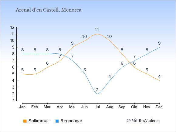 Vädret i Arenal d'en Castell exemplifierat genom antalet soltimmar och regniga dagar: Januari 5;8. Februari 5;8. Mars 6;8. April 7;8. Maj 9;7. Juni 10;5. Juli 11;2. Augusti 10;4. September 8;6. Oktober 6;7. November 5;8. December 4;9.