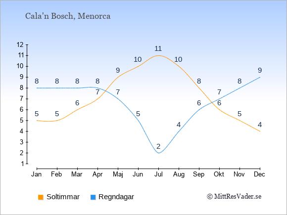 Vädret i Cala'n Bosch exemplifierat genom antalet soltimmar och regniga dagar: Januari 5;8. Februari 5;8. Mars 6;8. April 7;8. Maj 9;7. Juni 10;5. Juli 11;2. Augusti 10;4. September 8;6. Oktober 6;7. November 5;8. December 4;9.