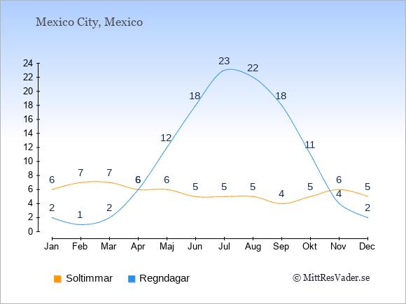Vädret i Mexico exemplifierat genom antalet soltimmar och regniga dagar: Januari 6;2. Februari 7;1. Mars 7;2. April 6;6. Maj 6;12. Juni 5;18. Juli 5;23. Augusti 5;22. September 4;18. Oktober 5;11. November 6;4. December 5;2.