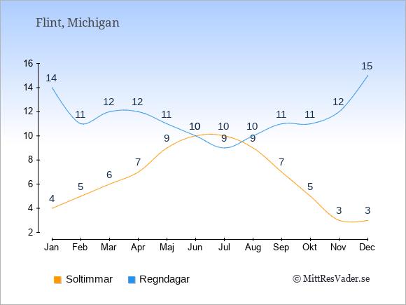 Vädret i Flint exemplifierat genom antalet soltimmar och regniga dagar: Januari 4;14. Februari 5;11. Mars 6;12. April 7;12. Maj 9;11. Juni 10;10. Juli 10;9. Augusti 9;10. September 7;11. Oktober 5;11. November 3;12. December 3;15.
