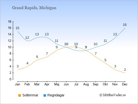 Vädret i Grand Rapids exemplifierat genom antalet soltimmar och regniga dagar: Januari 3;15. Februari 4;12. Mars 6;13. April 7;13. Maj 9;11. Juni 10;10. Juli 10;9. Augusti 9;9. September 7;10. Oktober 5;11. November 3;13. December 2;16.