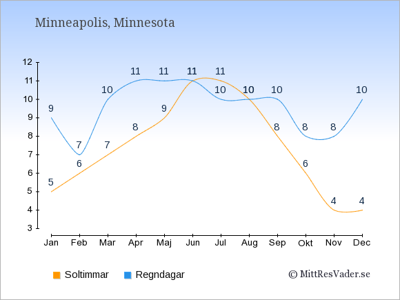 Vädret i Minneapolis exemplifierat genom antalet soltimmar och regniga dagar: Januari 5;9. Februari 6;7. Mars 7;10. April 8;11. Maj 9;11. Juni 11;11. Juli 11;10. Augusti 10;10. September 8;10. Oktober 6;8. November 4;8. December 4;10.