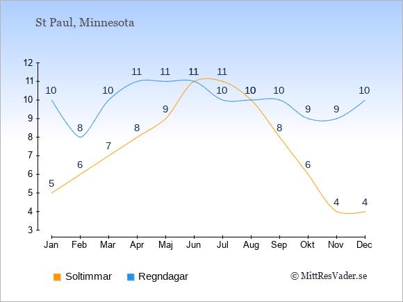 Vädret i St Paul exemplifierat genom antalet soltimmar och regniga dagar: Januari 5;10. Februari 6;8. Mars 7;10. April 8;11. Maj 9;11. Juni 11;11. Juli 11;10. Augusti 10;10. September 8;10. Oktober 6;9. November 4;9. December 4;10.