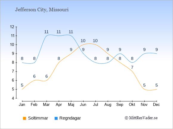 Vädret i Jefferson City exemplifierat genom antalet soltimmar och regniga dagar: Januari 5;8. Februari 6;8. Mars 6;11. April 8;11. Maj 9;11. Juni 10;9. Juli 10;8. Augusti 9;8. September 8;9. Oktober 7;8. November 5;9. December 5;9.