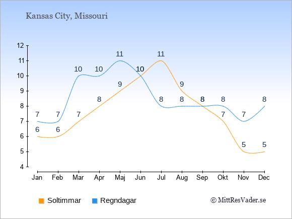 Vädret i Kansas City exemplifierat genom antalet soltimmar och regniga dagar: Januari 6;7. Februari 6;7. Mars 7;10. April 8;10. Maj 9;11. Juni 10;10. Juli 11;8. Augusti 9;8. September 8;8. Oktober 7;8. November 5;7. December 5;8.