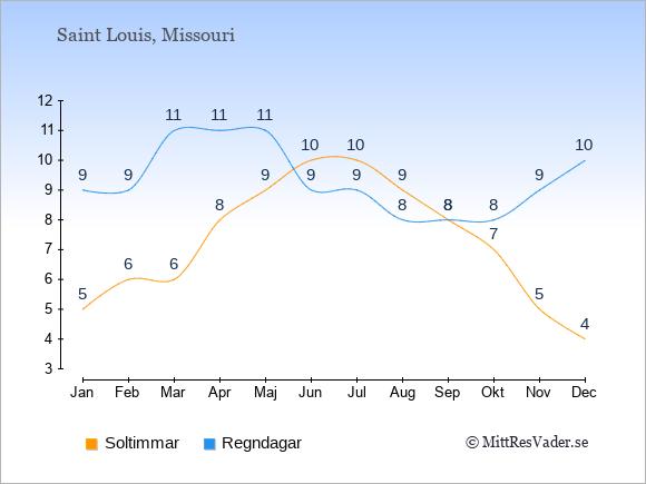 Vädret i Saint Louis exemplifierat genom antalet soltimmar och regniga dagar: Januari 5;9. Februari 6;9. Mars 6;11. April 8;11. Maj 9;11. Juni 10;9. Juli 10;9. Augusti 9;8. September 8;8. Oktober 7;8. November 5;9. December 4;10.