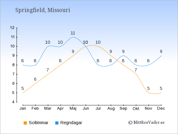 Vädret i Springfield exemplifierat genom antalet soltimmar och regniga dagar: Januari 5;8. Februari 6;8. Mars 7;10. April 8;10. Maj 9;11. Juni 10;10. Juli 10;8. Augusti 9;8. September 8;9. Oktober 7;8. November 5;8. December 5;9.