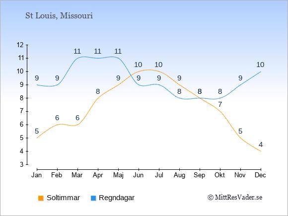 Vädret i St Louis: Soltimmar och nederbörd.