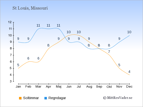 Det genomsnittliga antalet soltimmar och regndagar $i $place: Januari 5;9. Februari 6;9. Mars 6;11. April 8;11. Maj 9;11. Juni 10;9. Juli 10;9. Augusti 9;8. September 8;8. Oktober 7;8. November 5;9. December 4;10.