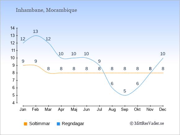 Vädret i Inhambane exemplifierat genom antalet soltimmar och regniga dagar: Januari 9;12. Februari 9;13. Mars 8;12. April 8;10. Maj 8;10. Juni 8;10. Juli 8;9. Augusti 8;6. September 8;5. Oktober 8;6. November 8;8. December 8;10.