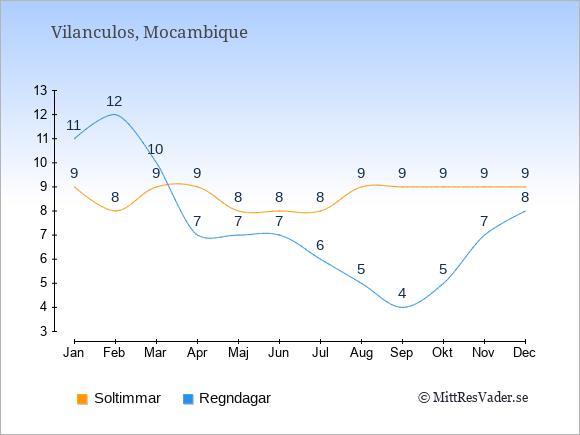 Vädret i Vilanculos exemplifierat genom antalet soltimmar och regniga dagar: Januari 9;11. Februari 8;12. Mars 9;10. April 9;7. Maj 8;7. Juni 8;7. Juli 8;6. Augusti 9;5. September 9;4. Oktober 9;5. November 9;7. December 9;8.