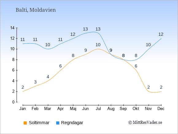 Vädret i Balti exemplifierat genom antalet soltimmar och regniga dagar: Januari 2;11. Februari 3;11. Mars 4;10. April 6;11. Maj 8;12. Juni 9;13. Juli 10;13. Augusti 9;9. September 8;8. Oktober 6;8. November 2;10. December 2;12.