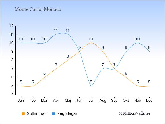 Vädret i Monaco exemplifierat genom antalet soltimmar och regniga dagar: Januari 5;10. Februari 5;10. Mars 6;10. April 7;11. Maj 8;11. Juni 9;9. Juli 10;5. Augusti 9;7. September 7;7. Oktober 6;9. November 5;10. December 5;9.
