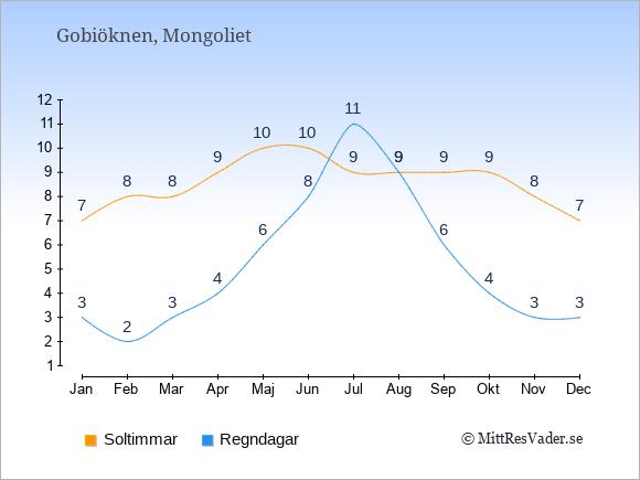 Vädret i Gobiöknen: Soltimmar och nederbörd.