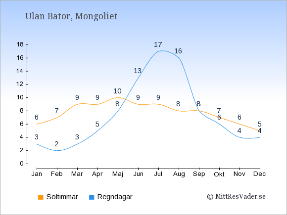 Vädret i Ulan Bator: Soltimmar och nederbörd.