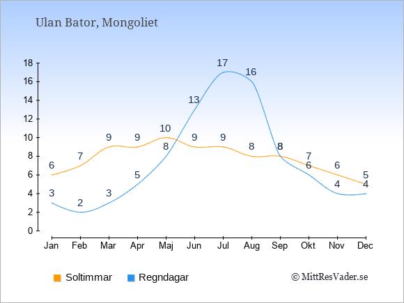 Vädret i Mongoliet exemplifierat genom antalet soltimmar och regniga dagar: Januari 6;3. Februari 7;2. Mars 9;3. April 9;5. Maj 10;8. Juni 9;13. Juli 9;17. Augusti 8;16. September 8;8. Oktober 7;6. November 6;4. December 5;4.