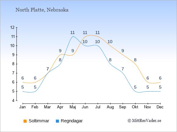 Vädret i North Platte exemplifierat genom antalet soltimmar och regniga dagar: Januari 6;5. Februari 6;5. Mars 7;7. April 9;8. Maj 9;11. Juni 11;10. Juli 11;10. Augusti 10;8. September 9;7. Oktober 8;5. November 6;5. December 6;5.