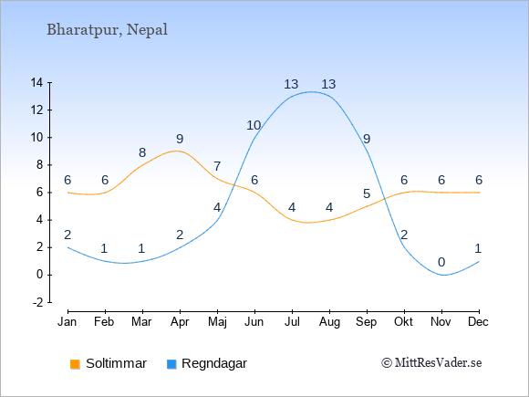 Vädret i Bharatpur exemplifierat genom antalet soltimmar och regniga dagar: Januari 6;2. Februari 6;1. Mars 8;1. April 9;2. Maj 7;4. Juni 6;10. Juli 4;13. Augusti 4;13. September 5;9. Oktober 6;2. November 6;0. December 6;1.