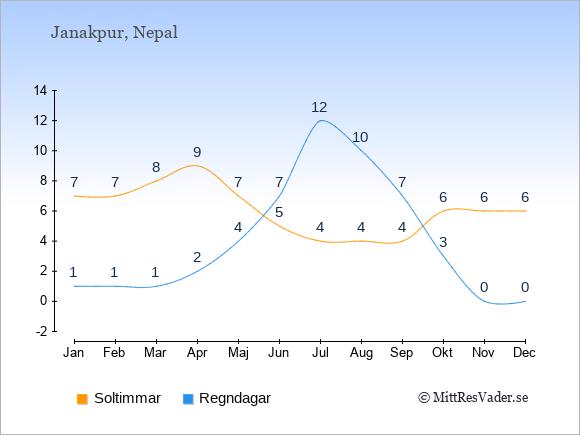 Vädret i Janakpur exemplifierat genom antalet soltimmar och regniga dagar: Januari 7;1. Februari 7;1. Mars 8;1. April 9;2. Maj 7;4. Juni 5;7. Juli 4;12. Augusti 4;10. September 4;7. Oktober 6;3. November 6;0. December 6;0.