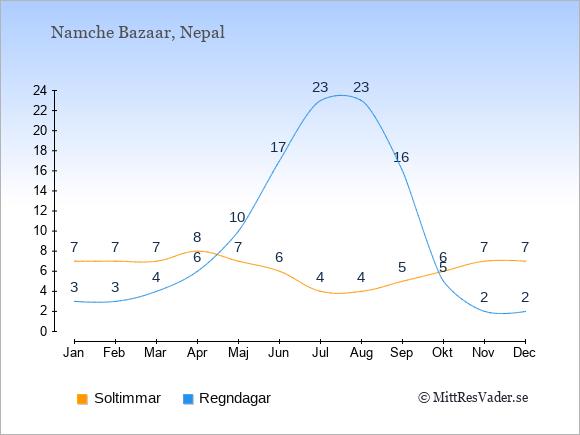 Vädret i Namche Bazaar exemplifierat genom antalet soltimmar och regniga dagar: Januari 7;3. Februari 7;3. Mars 7;4. April 8;6. Maj 7;10. Juni 6;17. Juli 4;23. Augusti 4;23. September 5;16. Oktober 6;5. November 7;2. December 7;2.