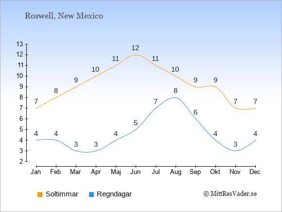 Vädret i Roswell exemplifierat genom antalet soltimmar och regniga dagar: Januari 7;4. Februari 8;4. Mars 9;3. April 10;3. Maj 11;4. Juni 12;5. Juli 11;7. Augusti 10;8. September 9;6. Oktober 9;4. November 7;3. December 7;4.