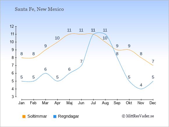 Det genomsnittliga antalet soltimmar och regndagar $i $place: Januari 8;5. Februari 8;5. Mars 9;6. April 10;5. Maj 11;6. Juni 11;7. Juli 11;11. Augusti 10;11. September 9;8. Oktober 9;5. November 8;4. December 7;5.