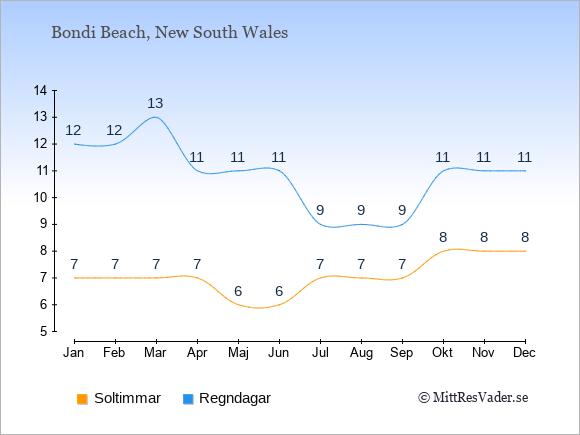 Vädret i Bondi Beach exemplifierat genom antalet soltimmar och regniga dagar: Januari 7;12. Februari 7;12. Mars 7;13. April 7;11. Maj 6;11. Juni 6;11. Juli 7;9. Augusti 7;9. September 7;9. Oktober 8;11. November 8;11. December 8;11.