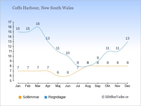 Vädret i Coffs Harbour exemplifierat genom antalet soltimmar och regniga dagar: Januari 7;15. Februari 7;15. Mars 7;16. April 7;13. Maj 6;11. Juni 6;10. Juli 7;8. Augusti 8;8. September 8;9. Oktober 8;11. November 8;11. December 8;13.