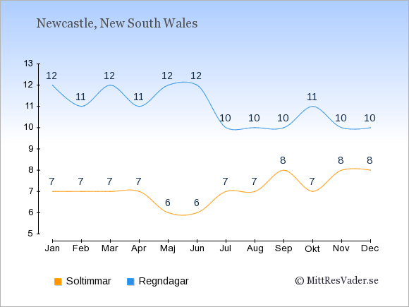 Vädret i Newcastle exemplifierat genom antalet soltimmar och regniga dagar: Januari 7;12. Februari 7;11. Mars 7;12. April 7;11. Maj 6;12. Juni 6;12. Juli 7;10. Augusti 7;10. September 8;10. Oktober 7;11. November 8;10. December 8;10.