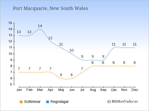 Vädret i Port Macquarie exemplifierat genom antalet soltimmar och regniga dagar: Januari 7;13. Februari 7;13. Mars 7;14. April 7;12. Maj 6;11. Juni 6;10. Juli 7;9. Augusti 8;9. September 8;9. Oktober 8;11. November 8;11. December 8;11.