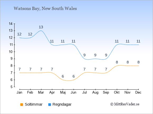Vädret i Watsons Bay exemplifierat genom antalet soltimmar och regniga dagar: Januari 7;12. Februari 7;12. Mars 7;13. April 7;11. Maj 6;11. Juni 6;11. Juli 7;9. Augusti 7;9. September 7;9. Oktober 8;11. November 8;11. December 8;11.