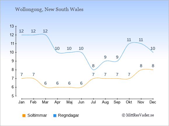 Vädret i Wollongong exemplifierat genom antalet soltimmar och regniga dagar: Januari 7;12. Februari 7;12. Mars 6;12. April 6;10. Maj 6;10. Juni 6;10. Juli 7;8. Augusti 7;9. September 7;9. Oktober 7;11. November 8;11. December 8;10.