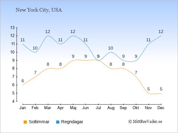 Vädret i East Hampton exemplifierat genom antalet soltimmar och regniga dagar: Januari 6;11. Februari 7;10. Mars 8;12. April 8;11. Maj 9;12. Juni 9;11. Juli 9;9. Augusti 8;10. September 8;9. Oktober 7;9. November 5;11. December 5;12.