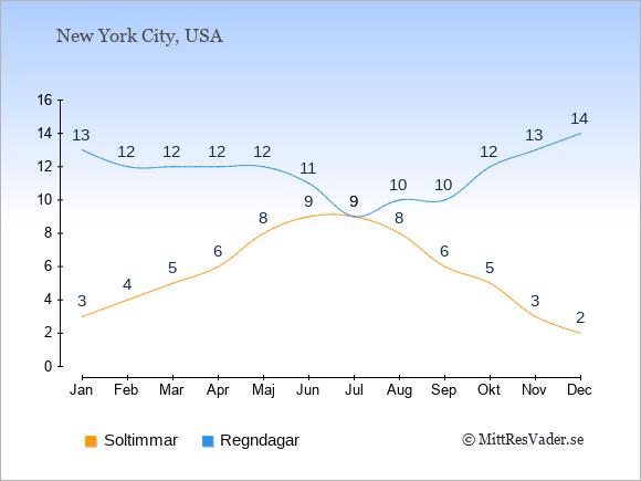 Vädret i Niagara Falls exemplifierat genom antalet soltimmar och regniga dagar: Januari 3;13. Februari 4;12. Mars 5;12. April 6;12. Maj 8;12. Juni 9;11. Juli 9;9. Augusti 8;10. September 6;10. Oktober 5;12. November 3;13. December 2;14.