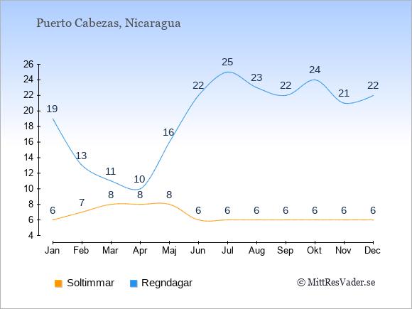 Vädret i Puerto Cabezas exemplifierat genom antalet soltimmar och regniga dagar: Januari 6;19. Februari 7;13. Mars 8;11. April 8;10. Maj 8;16. Juni 6;22. Juli 6;25. Augusti 6;23. September 6;22. Oktober 6;24. November 6;21. December 6;22.