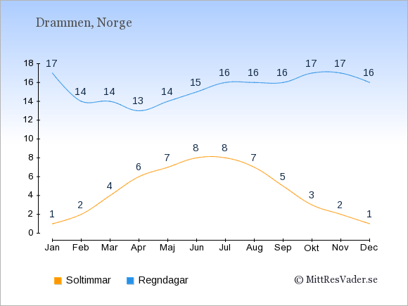 Vädret i Drammen exemplifierat genom antalet soltimmar och regniga dagar: Januari 1;17. Februari 2;14. Mars 4;14. April 6;13. Maj 7;14. Juni 8;15. Juli 8;16. Augusti 7;16. September 5;16. Oktober 3;17. November 2;17. December 1;16.