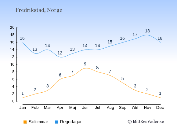 Vädret i Fredrikstad exemplifierat genom antalet soltimmar och regniga dagar: Januari 1;16. Februari 2;13. Mars 3;14. April 6;12. Maj 7;13. Juni 9;14. Juli 8;14. Augusti 7;15. September 5;16. Oktober 3;17. November 2;18. December 1;16.